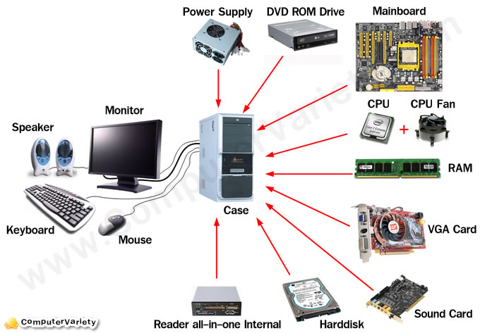 Why To Know About The Computer Parts – Bingiton Seo